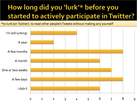 Graph showing length of time people lurk on Twitter for before joining in