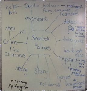 Sherlock Holmes mind map