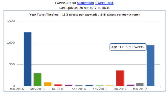 Graph showing tweets per day in the last year