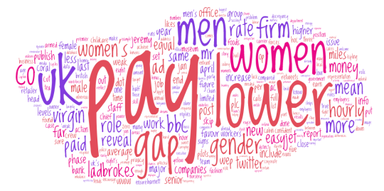 Gender pay gap word cloud based on http://www.bbc.com/news/uk-42580194