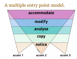 Multiple entry point model