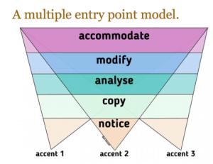 Multiple entry point model