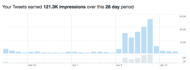 Twitter analytics IATEFL 2018