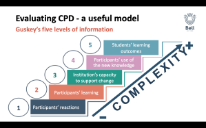 1. Participants' reactions, 2. Participants' learning, 3. Institution's capacity to support change, 4. Participants' use of the new knowledge, 5. Students' learning outcomes