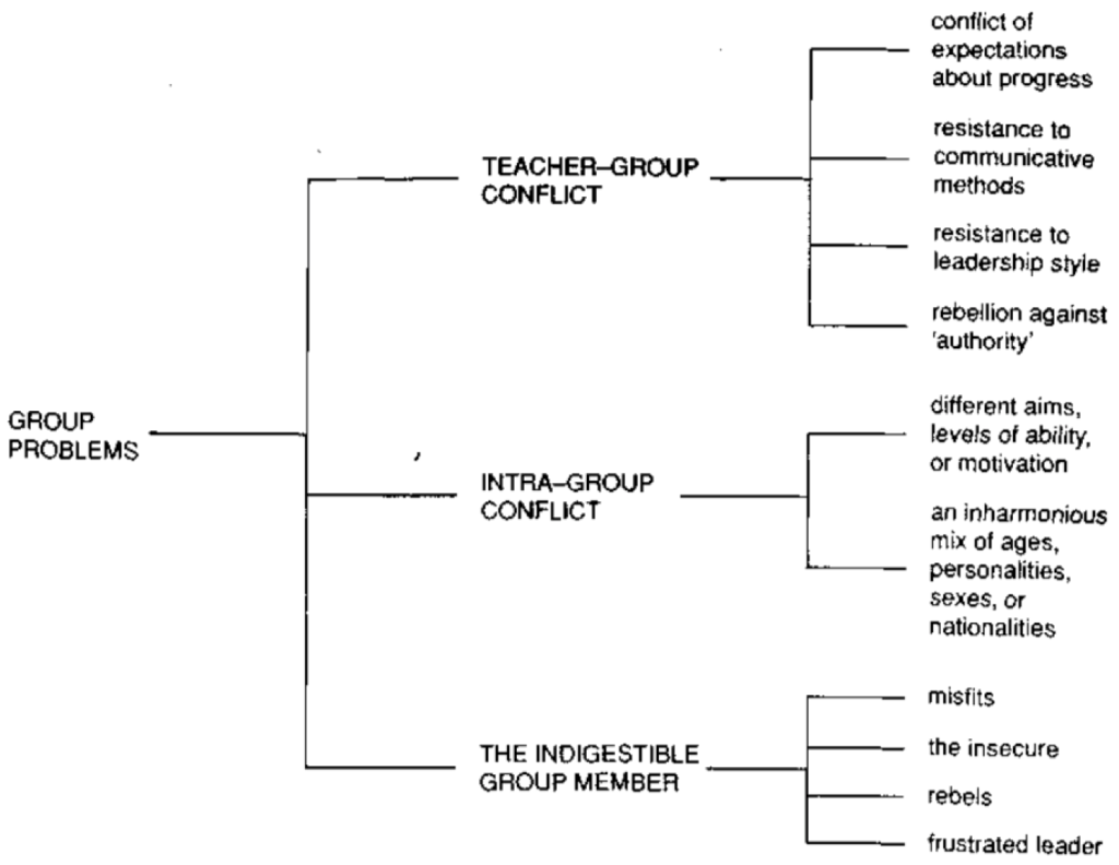Three layer diagram: 1. Group problems 2. Teacher-group conflict, subdivided into: 3. conflict of expectations about progress 3. resistance to communicative methods 3. resistance to leadership style 3. rebellion against 'authority' 2. intra-group conflict, subdivided into: 3. different aims, levels of ability or motivation 3. an inharmonious mix of ages, personalities, sexes or nationalities 2. the indigestible group member, subdivided into: 3. misfits 3. the insecure 3. rebels 3. frustrated leader